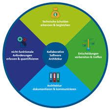 software architektur agile softwarearchitektur im team mit selbstorganisation zum