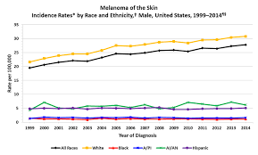 cancer graph infographics graphs net cdc skin cancer rates by race and ethnicity