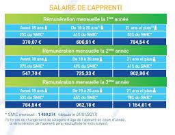 salaire apprenti cap cuisine fédération départementale des mfr bouches du rhône rémunération