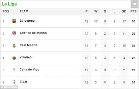 Laliga Table Barcelona Defender Gerard Pique Said They Couldn U0027t Win The Premier