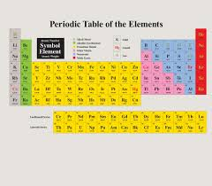 gases on the periodic table eye magazine feature graphic language