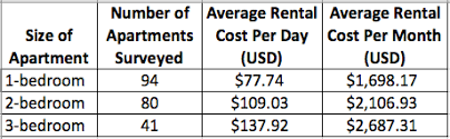 how much does an apartment cost per month 2015 update furnished apartment rental costs in medellín