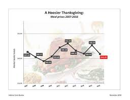 thanksgiving food prices drop significantly according to farm