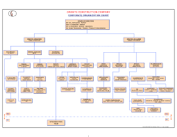 100 employee chart template what is an organizational chart