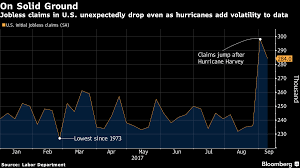 Jobless Claims by U S Jobless Claims Unexpected Drop In U S Jobless Claims Shows