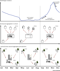 seasonal population movements and the surveillance and control of