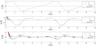 sensors free full text real time algebraic derivative