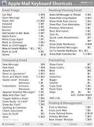 bureau cabinet m ical dashkard apple mail keyboard shortcuts apps and macs