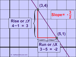 how use the slope formula and find the slope of a line whether