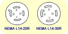 portable generator nema receptacle and plug configurations power