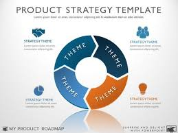 product strategy template u2013 my product roadmap ideas pinterest