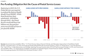 can the postal service have a future the heritage foundation