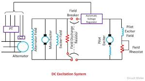 what is excitation system definition u0026 types of excitation system