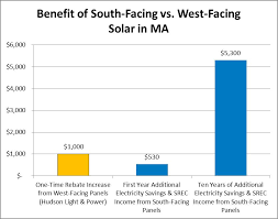 hudson light and power challenging the new york times why solar panels should face south