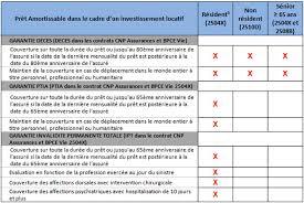 cnp assurances si e social assurances prêt immobilier iard prévoyance