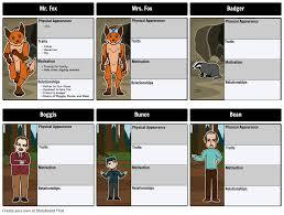 fantastic mr fox characters storyboard by heidi deck
