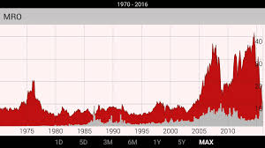 does war affect oil stock prices youtube