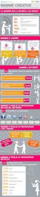 si e social mamme in italia il rapporto tra brand e social media