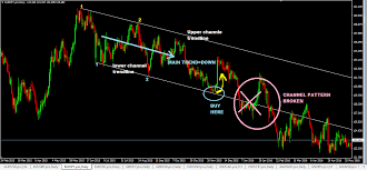 chart pattern trading system diagonal price channel forex trading strategy learn to trade it here