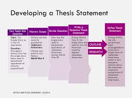 Thesis Statement Middle School Students   how to write a thesis     FAMU Online