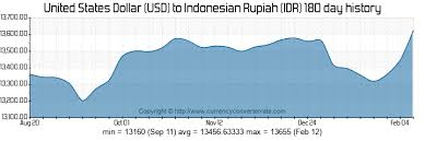 Usd To Idr Usd To Idr Convert United States Dollar To Rupiah