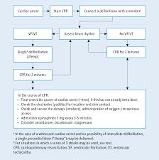 cardiac arrest cardiovascular diseases diseases mcmaster