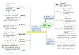how to plan for managing human resources on your project