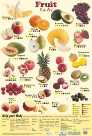 fruit 5 a day poster by chart media chart media