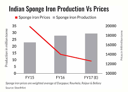 rising sponge iron production lends gloomy outlook to prices
