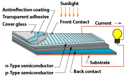 a solar panel diagram that makes solar power simple