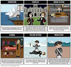 frankenstein character map cliff notes english iv pinterest