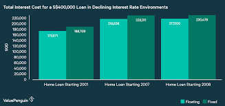 4 money losing myths about home loans in singapore valuepenguin