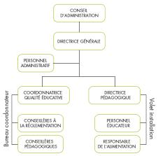 bureau du coordonnateur structure organisationnelle cpe la des vents centre de la