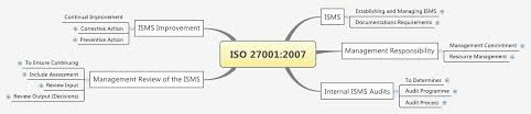 iso map iso 27001 2007 xmind library
