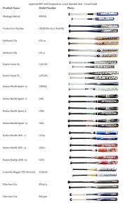 approved bats combat b3 gear retrofit baseball bat announced on