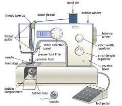 the best sewing machine reviews 2014 u0026 2013