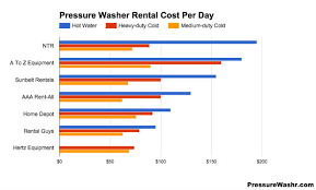 rent a power washer pressure washer rental costs to hire a power washer