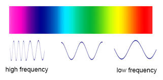 What Color Of Visible Light Has The Longest Wavelength What U0027s The Frequency Roy G Biv