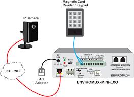 ip camera wiring diagram pdf circuit and schematics diagram