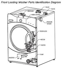 figure aii 6 wiring diagram of a washing machine u2013 readingrat net