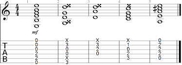 27 chord progressions for guitar players a rhythm reference