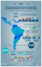 pepsico and the inter american development bank a partnership