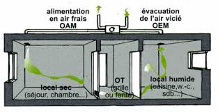 comment aerer une chambre sans fenetre la maison passive conception d un projet ventilation comment aerer