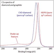 Bond Energies Table Xps Interpretation Of Carbon