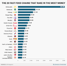 Vermont what travels through a food chain or web images The 20 most successful fast food chains right now business insider png