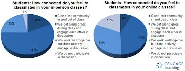 how to do an online class community building student engagement in online classrooms