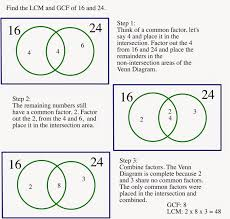 math me thinks using venn diagrams to find the lowest common