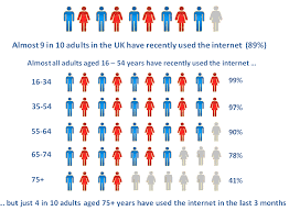 of the uk users in the uk office for national statistics