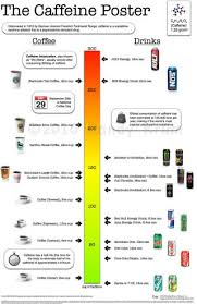 chart of the day the remains of the day the caffeine potency chart edition