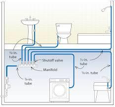 Home Plumbing Design